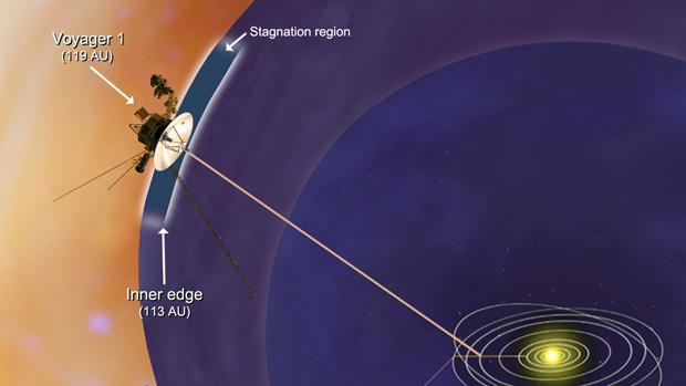 """Imagem mostra a posição atual da Voyager 1, a 119 unidades astronômicas de distância ou 18 bilhões de quilômetros. Uma região de """"estagnação"""" é descrita na ilustração, mostrando a fronteira da heliosfera onde o vento de partículas solares começa a diminuir. Essa faixa começa a 113 unidades astronômicas de distância ou 15 bilhões de quilômetros. (Foto: JPL - Caltech / Nasa)"""