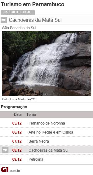calendário turismo pernambuco cachoeiras (Foto: Editoria de Arte/G1)