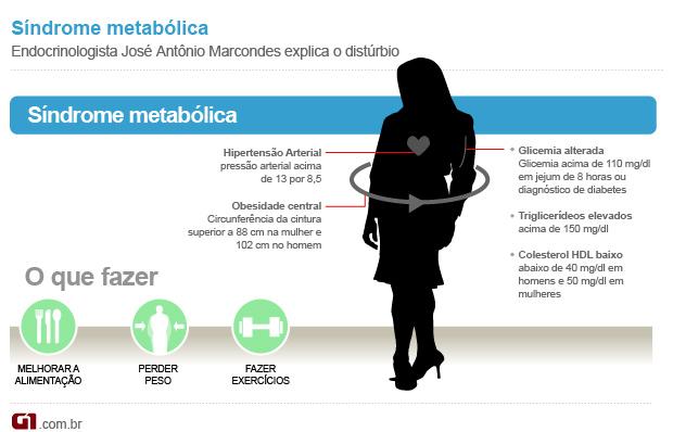 Síndrome metabólica (Foto: Arte/G1)