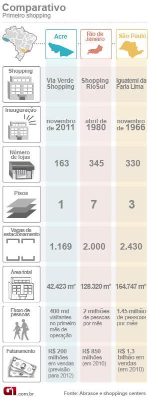 (corrigido) Comparação shopping do Acre com SP e Rio (Foto: Arte G1)