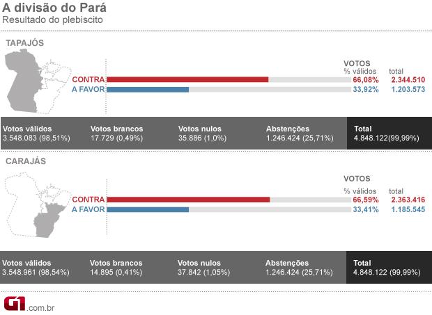 Arte resultado final plebiscito Pará (Foto: Editoria de Arte / G1)
