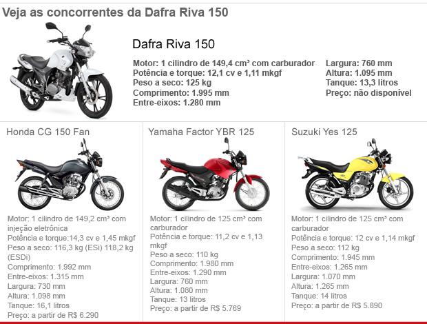 Tabela de concorrentes Dafra Riva 150 (Foto: Editoria de Arte/G1)