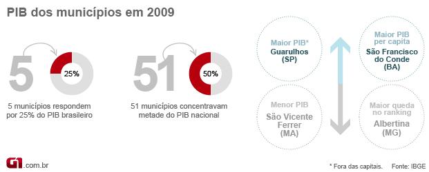 Ranking PIB municípios 2009 (Foto: Editoria de Arte/G1)