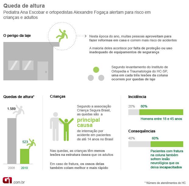 info querda (Foto: Arte/G1)