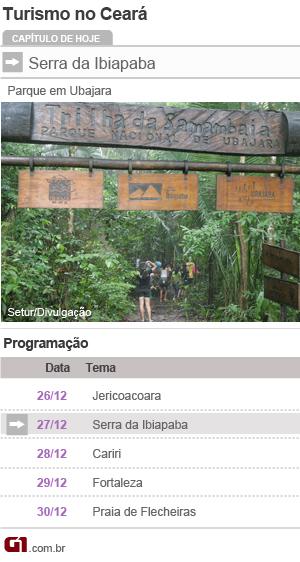 roteiro turismo ceará serra (Foto: Editoria de Arte/G1)