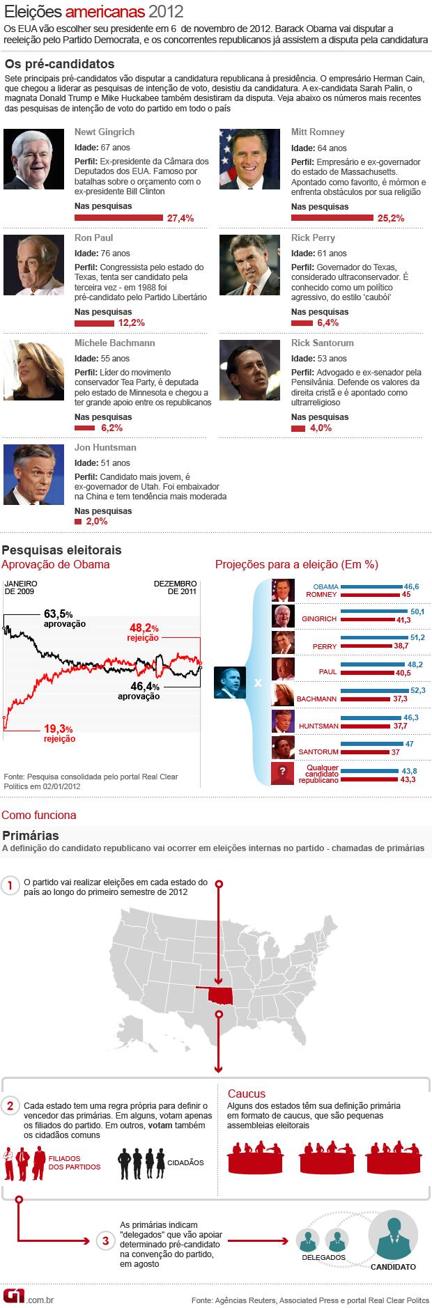 Como funcionam as eleições nos EUA - VALE ESTE (Foto: Arte/G1)