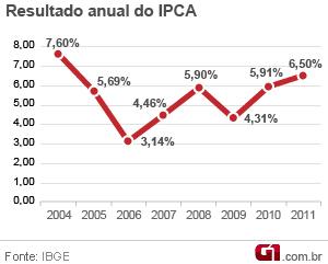 IPCA (Foto: Editoria de Arte/G1)