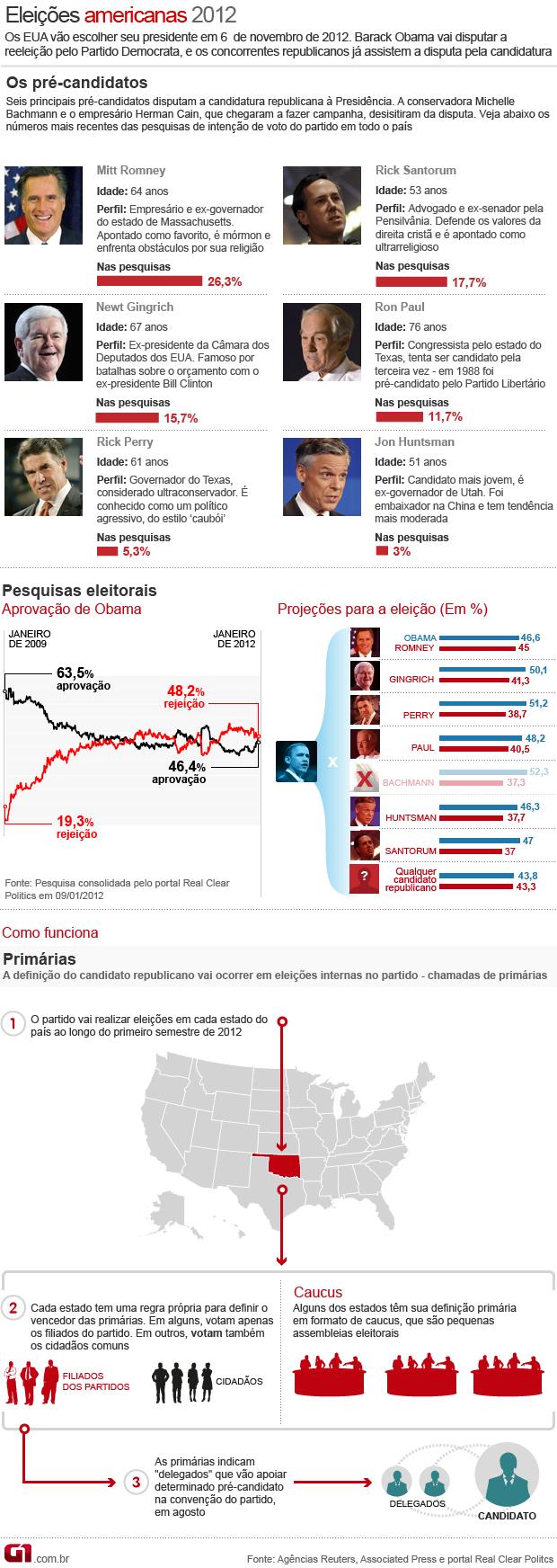 entenda as eleições nos estados unidos 9/1/11 (Foto: Editoria de Arte/G1)