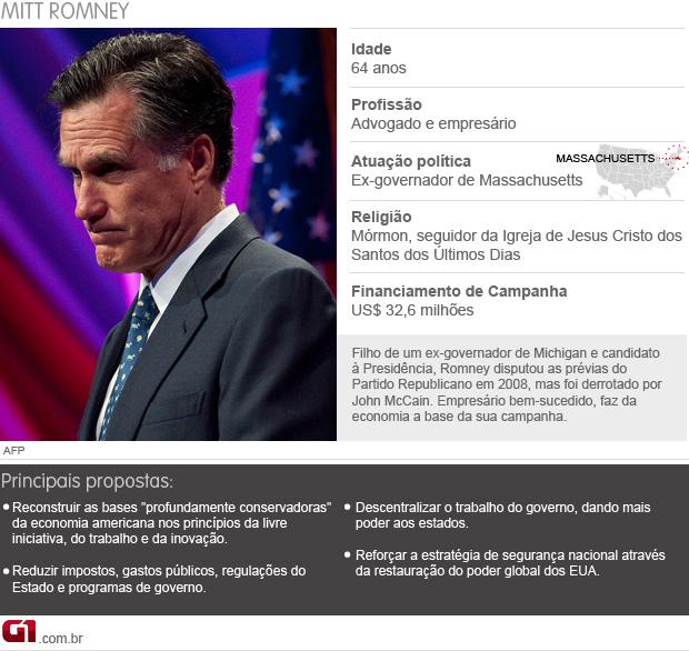 perfil mitt romney eleições eua (Foto: Editoria de Arte/G1)