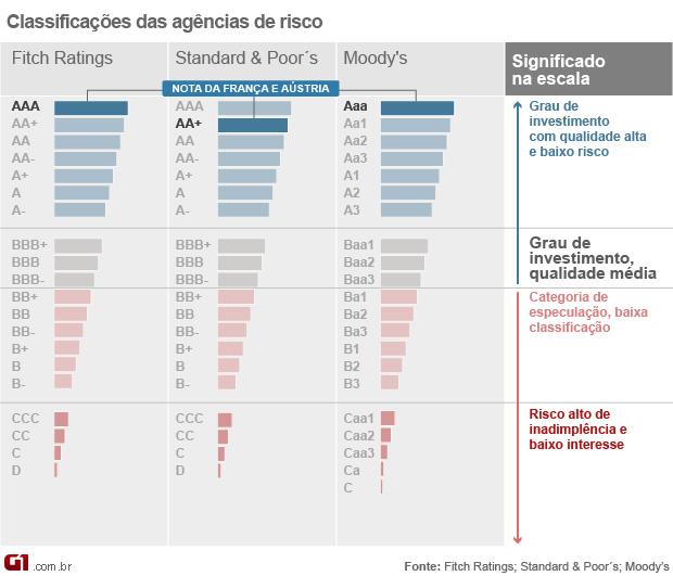 classificação de risco (Foto: Editoria de Arte/G1)