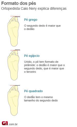 Formato dos pés (Foto: Arte/G1)