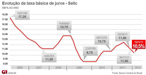 Selic 10,5% - janeiro de 2012 (Foto: Editoria de Arte/G1)