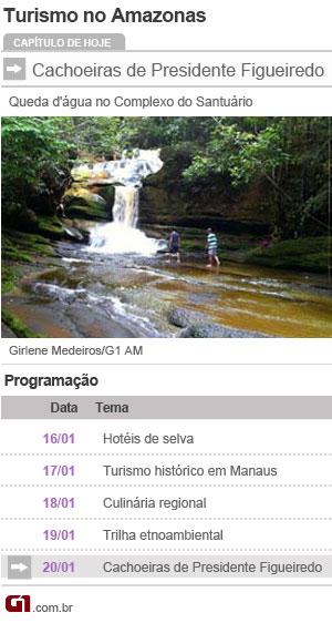 Turismo AM (Foto: Editoria de Arte/G1)