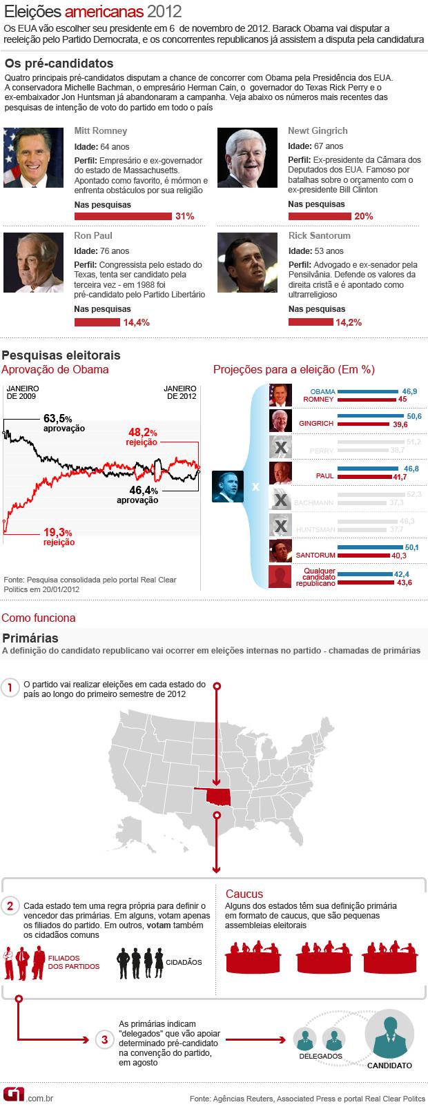 entenda as eleições nos estados unidos 20/1/11 (Foto: Editoria de Arte/G1)