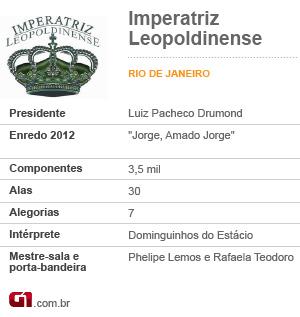 Ficha da Imperatriz Leopoldinense (Foto: Editoria de Arte/G1)