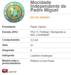 Ficha Mocidade Independe de Padre Miguel (Foto: Editoria de Arte/G1)