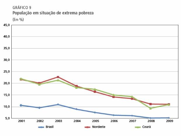Número de pobres extremos cai no Ceará de 2001 a 2008, mas volta a subir em 2009, diz Ipece (Foto: Ipece/Reprodução)