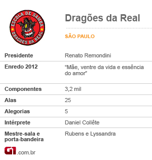 Ficha Dragões  (Foto: Arte/G1)