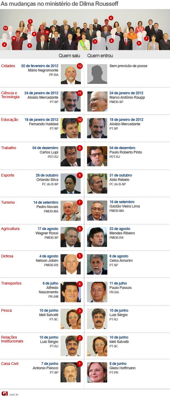 Mudanças no Ministério de Dilma - Negromonte vale (Foto: Editoria de Arte / G1)
