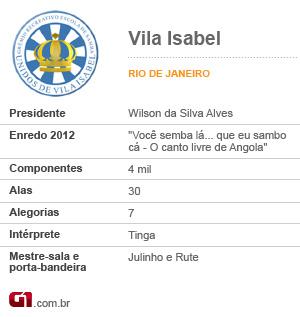 Ficha Vila Isabel Vale esta (Foto: Editoria de Arte/G1)
