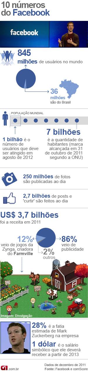 arte facebook números (Foto: Arte G1)