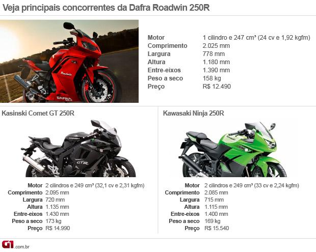 tabela concorrentes dafra roadwin (Foto: Arte G1)