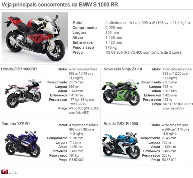 Veja concorrentes da BMW S1000 RR (Foto: Arte G1)