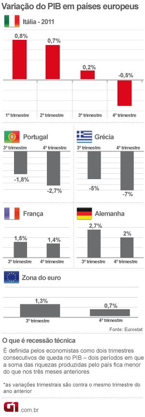 PIB países europeus (Foto: Editoria de Arte/G1)