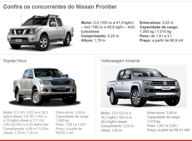 Tabela concorrentes Nissan Frontier