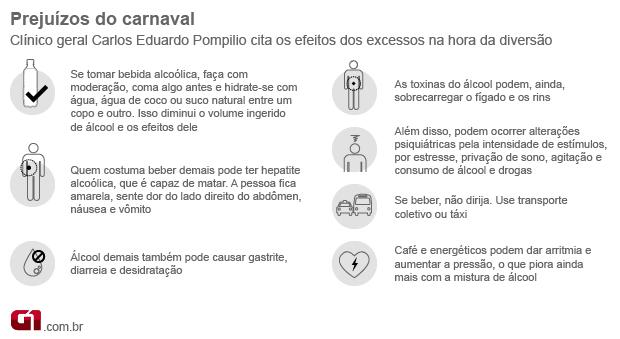 Carnaval saúde 2 (Foto: Arte/G1)
