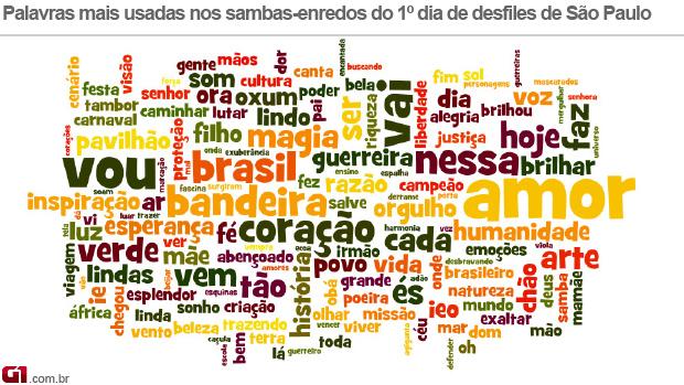 Nuvem de palavras - carnaval São Paulo (Foto: G1)