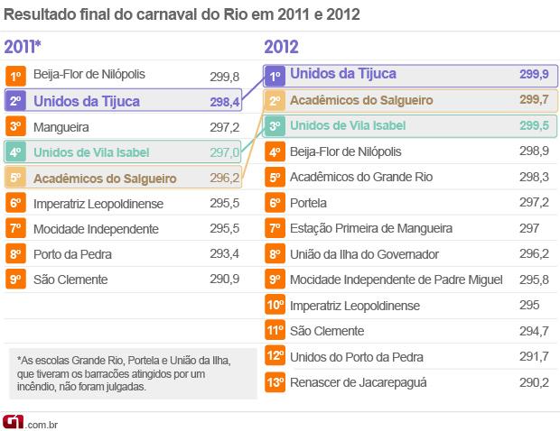 Veja as notas da apuração 2011 e 2012