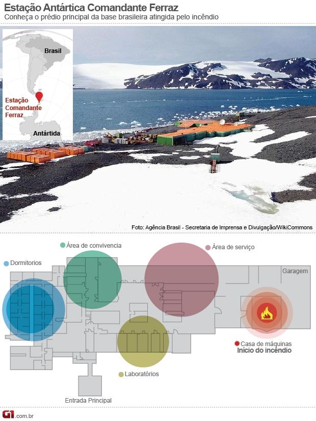 Info prédio principal Estação Antártica Comandante Ferraz (Foto: arte/G1)