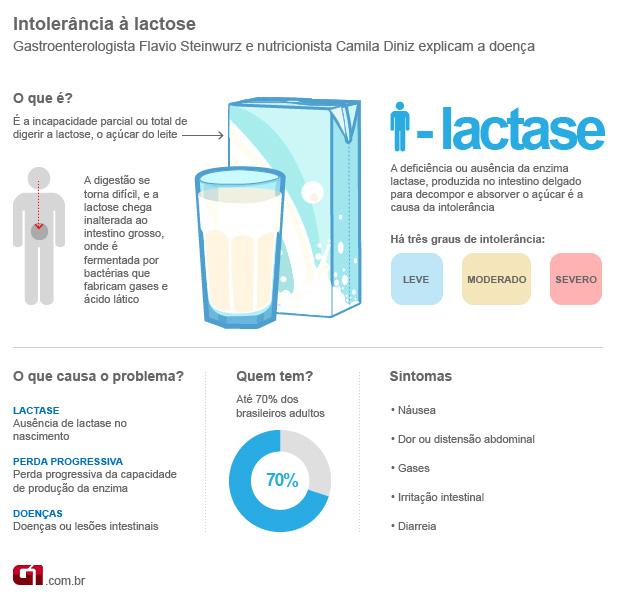 Intolerancia a lactose (Foto: Arte/G1)