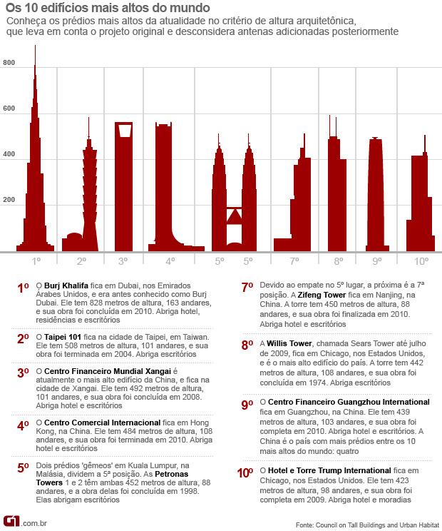 Infográfico maiores prédios do mundo (Foto: Editoria de Arte/G1)