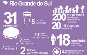 Confira como foi o carnaval  no RS e no Brasil em números (Editoria de Arte/G1)