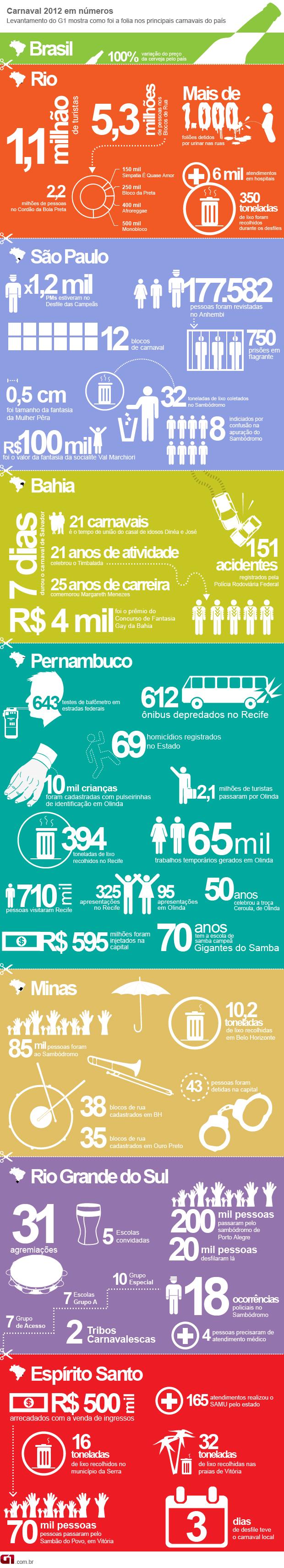 Carnaval 2012 em números (Foto: Arte G1)