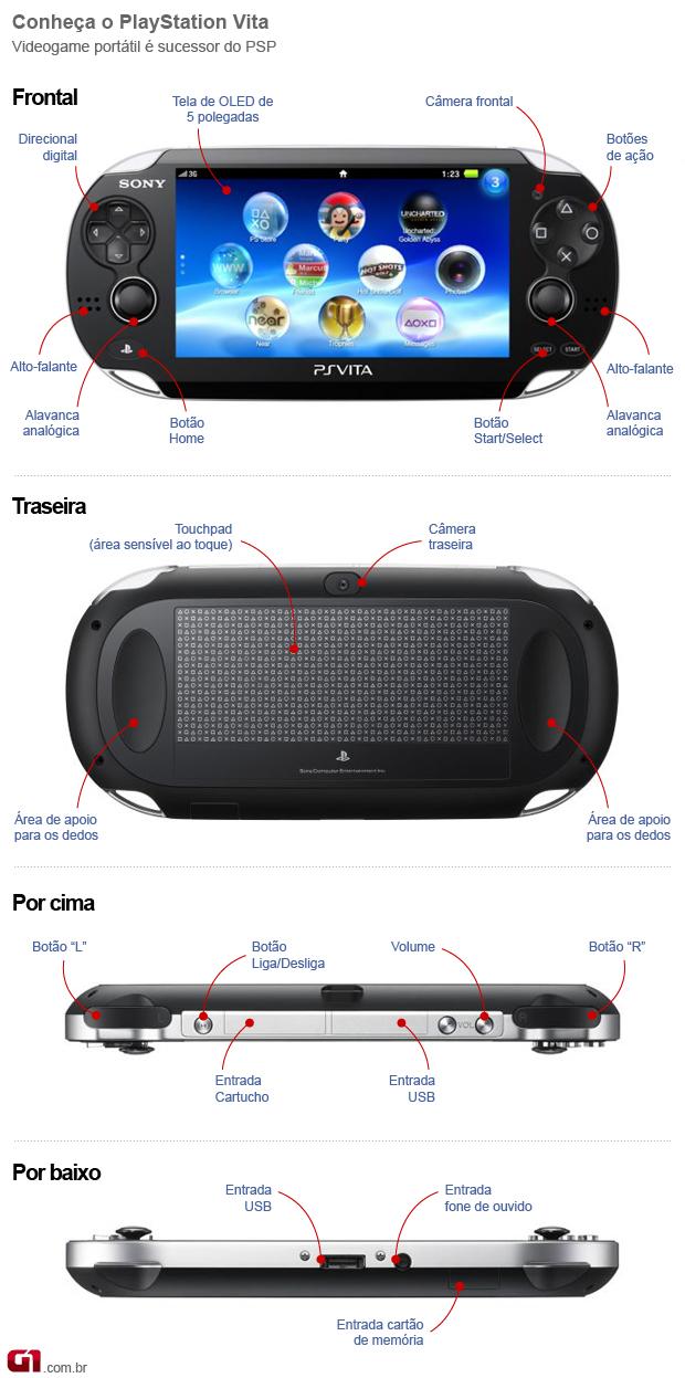 Info PS vita (Foto: Reprodução)