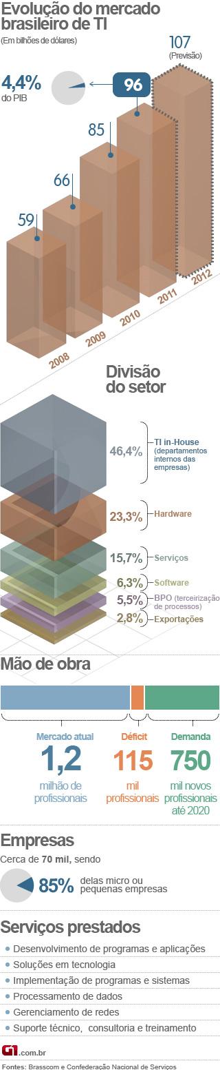 gráfico arte TI PIB - Vale este (Foto: Editoria de Arte/G1)