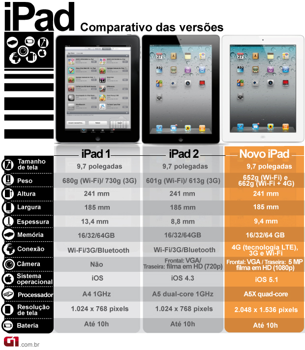 arte comparativo ipad (Foto: Arte G1)