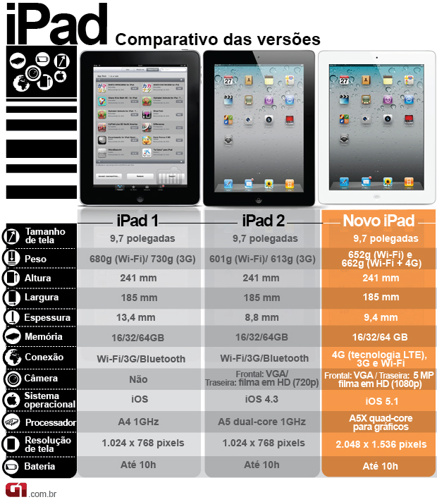 arte comparativo ipad (Foto: Arte G1)