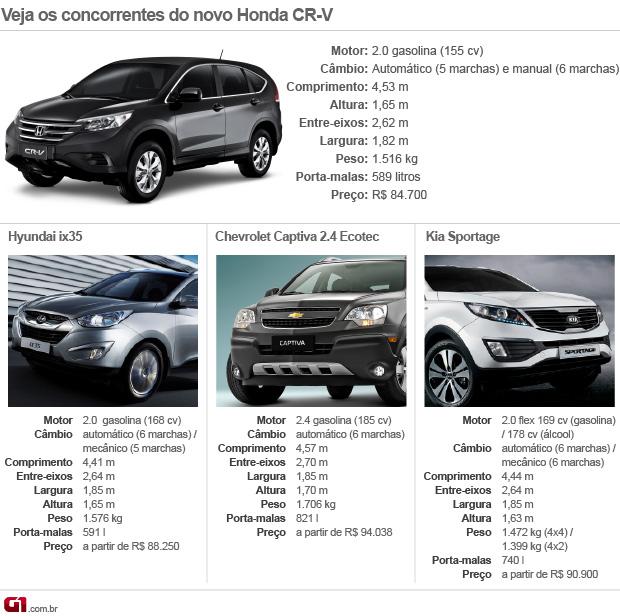 Concorrentes; Honda; CR-V (Foto: G1)