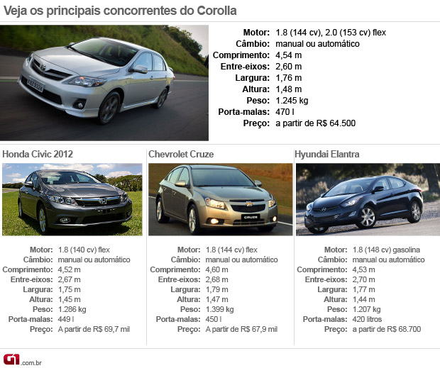 Camry Or Corolla Autos Post