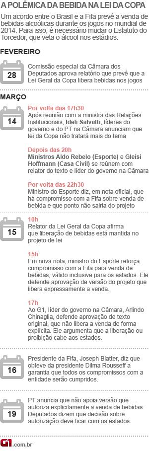 Arte Lei Geral da Copa atualizada até 19.mar (Foto: Arte/G1)
