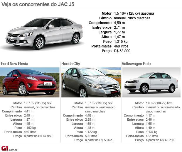 Concorrentes J5 (Foto: Arte/G1)