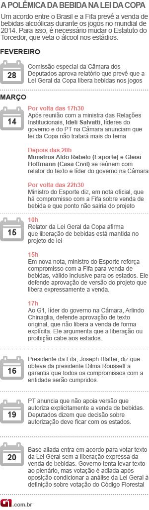 Arte Polêmica de bebidas na Lei Geral da Copa atualiza 21/03 (Foto: Editoria de Arte / G1)