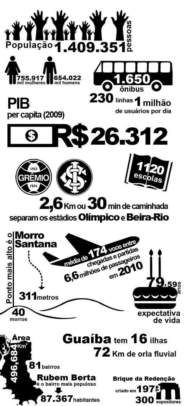 Arte Porto Alegre (Foto: Editoria de Arte/RBS TV)