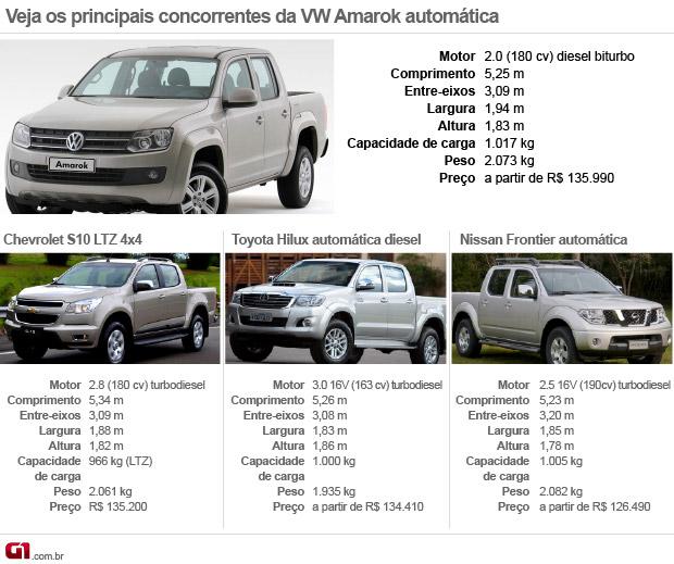 Auto Esporte Primeiras Impress 245 Es Volkswagen Amarok