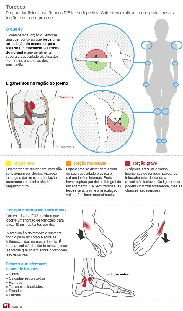O que ocorre na torção de tornozelo e alguns exercícios para melhorá-la
