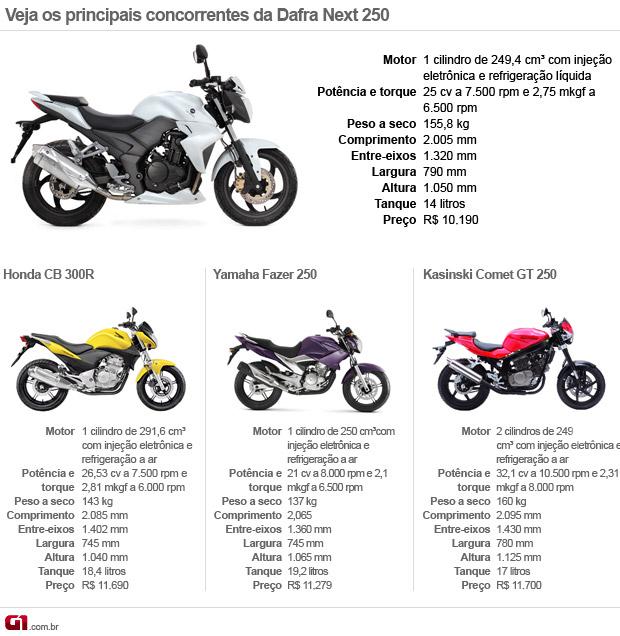 Dafra;Next; 250; teste; avaliação; Honda; CB 300R; Yamaha Fazer 250; SYM (Foto: G1)